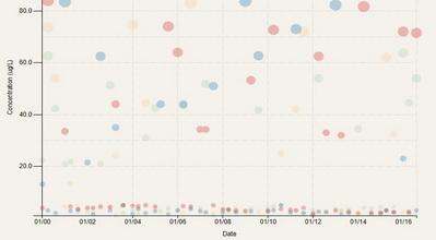 Scatter-Plot Chart