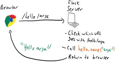 子目录部署Flask URL重定向错误
